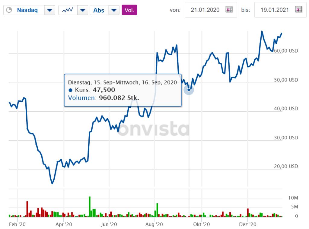 Liveperson Aktie 1-Jahres-Chart