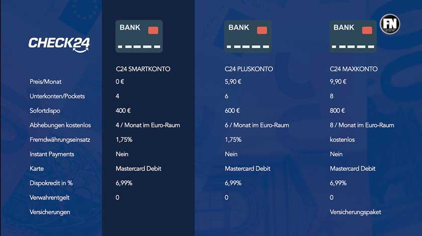kontenmodelle-check24-bank