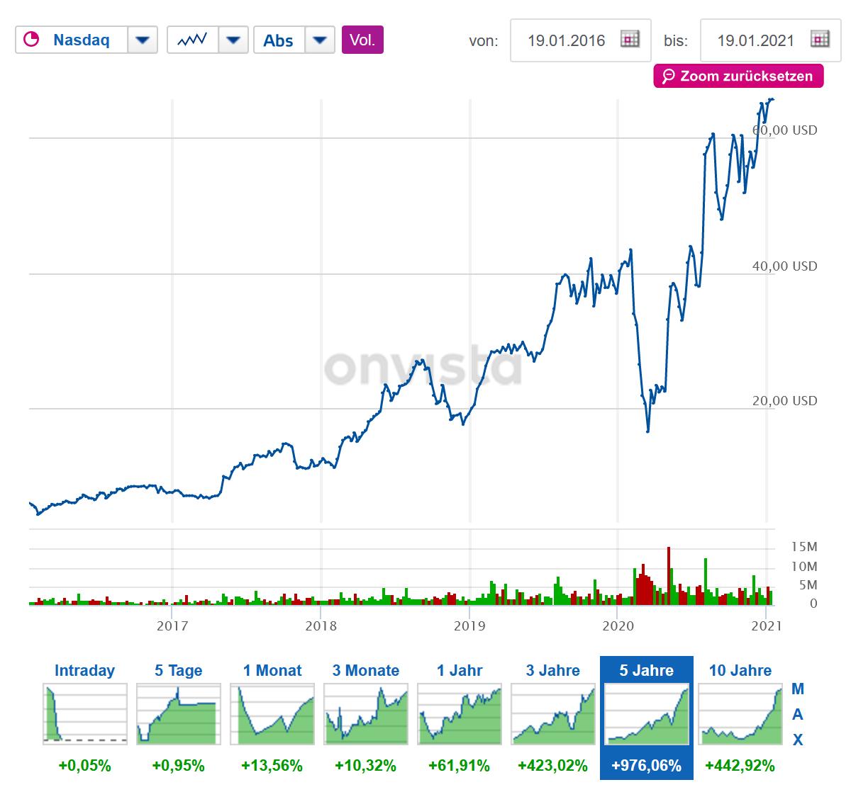 Aktienchart der letzten 5 Jahre der Firma Liveperson
