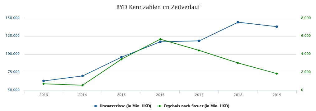 umsatz-und-gewinn-byd-aktienanalyse-2020