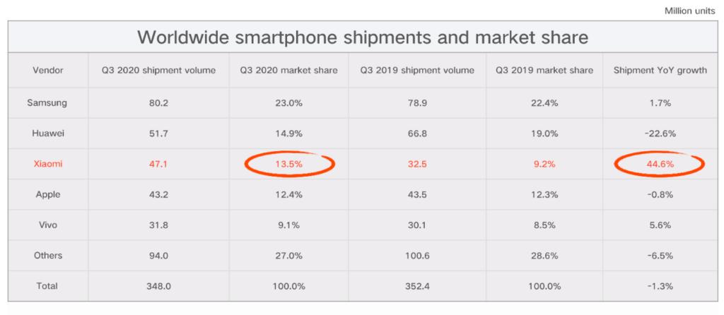 xiaomi-schlägt-apple-smartphoneabsatz