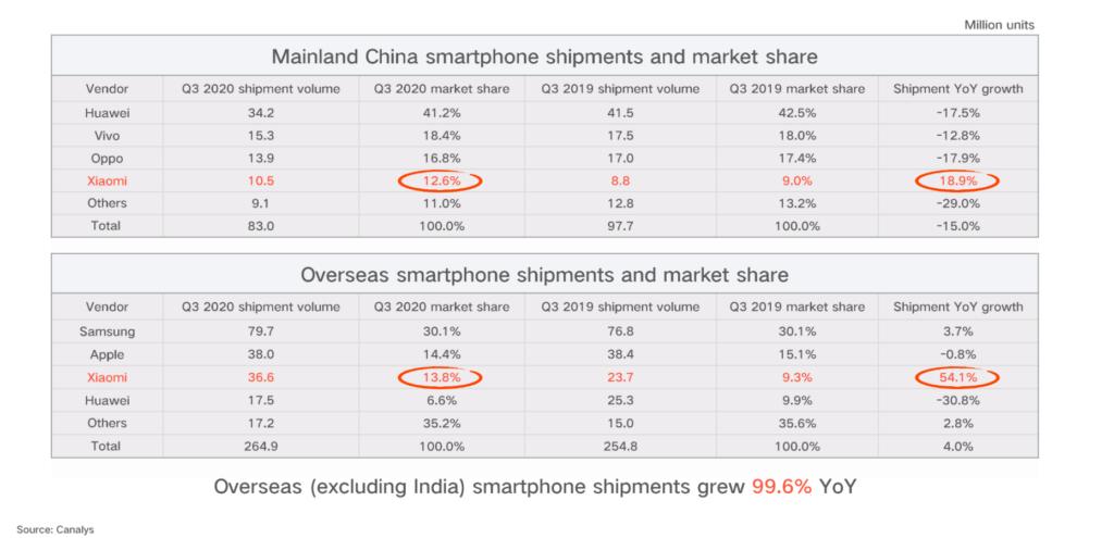 xiaomi-schlägt-apple-smartphoneabsatz-china